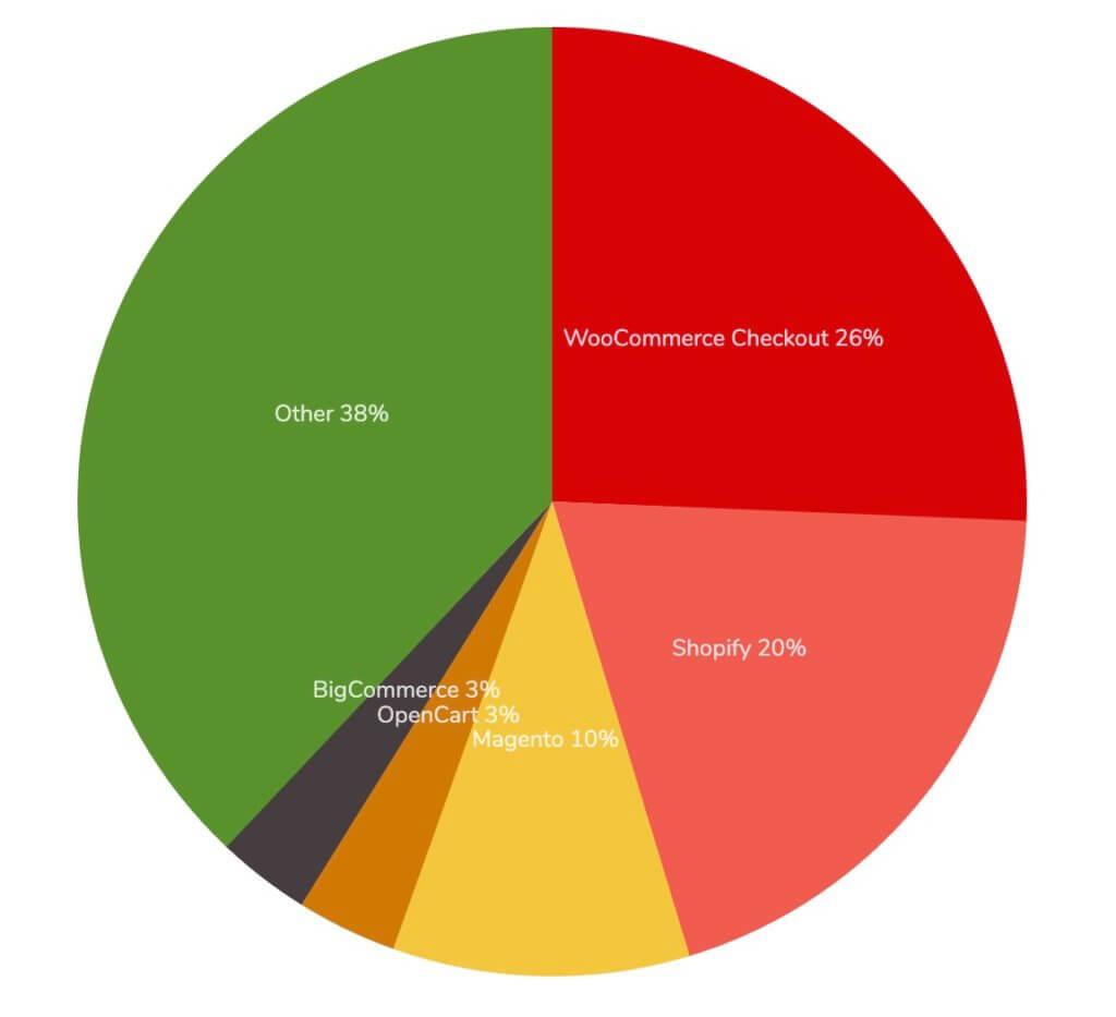 Diviが世界一のeコマースサービス『WooCommerce』モジュールを実装 1