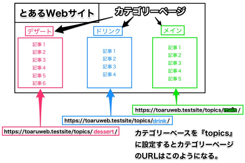 カテゴリーバースの設定とURLの構造について