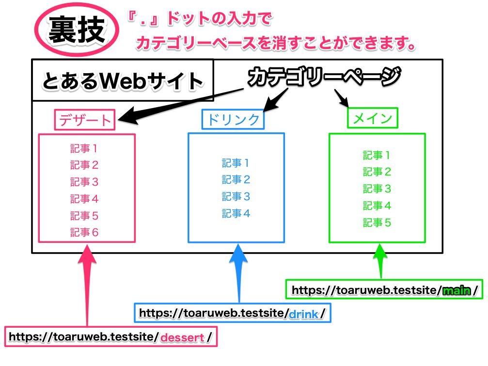 カテゴリーベースにドットを入力した時になる URL表記の説明