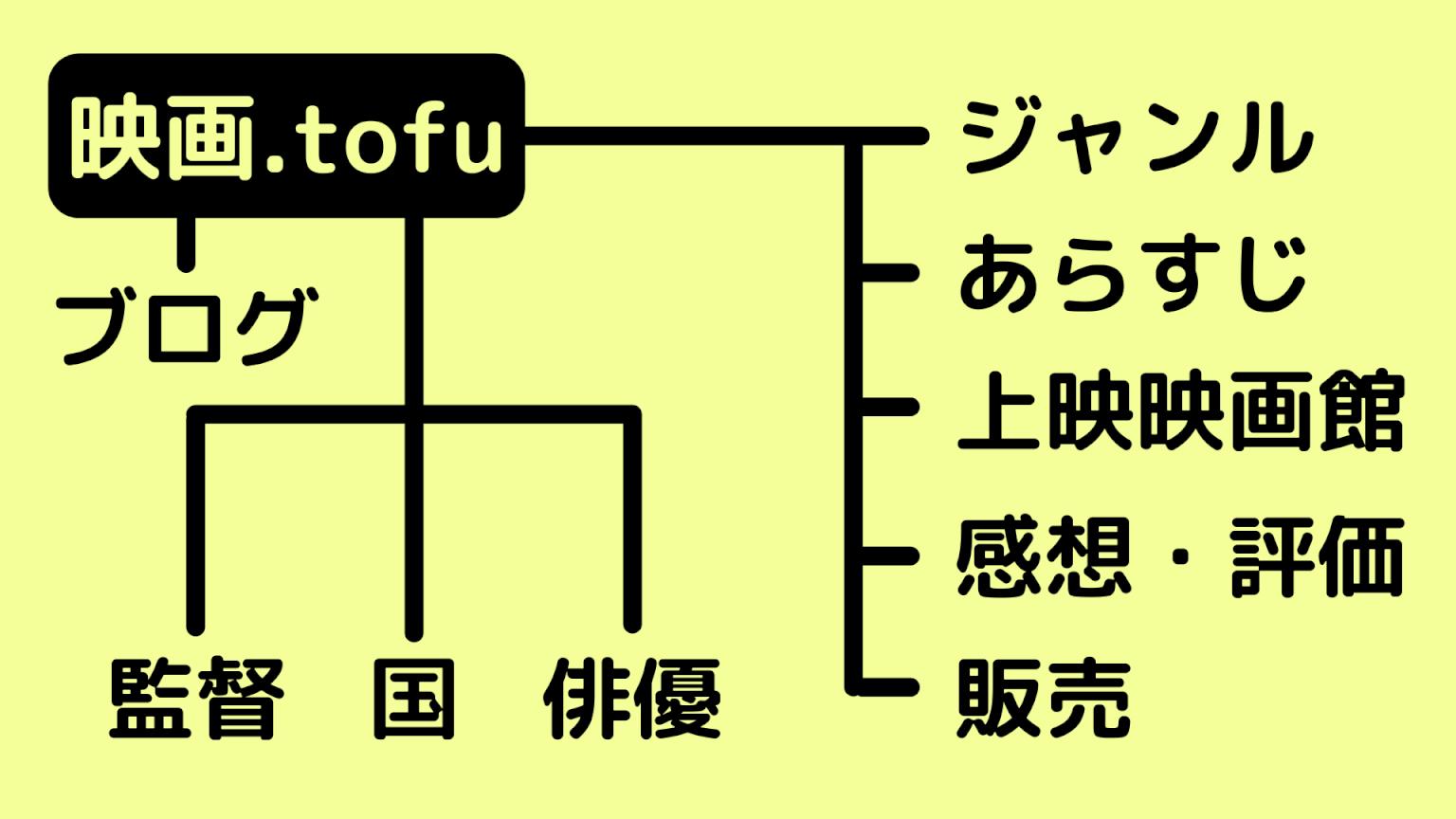 カスタム投稿タイプの例えサイトの構成図