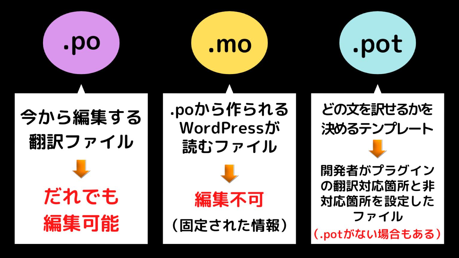 .po / .mo / .pot それぞれの都外と特性の説明